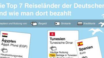 Die Top 7 Reiseländer der Deutschen und wie man dort bezahlt